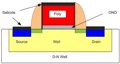 Hình 1: Mô hình mặt cắt ngang của SONOS FET