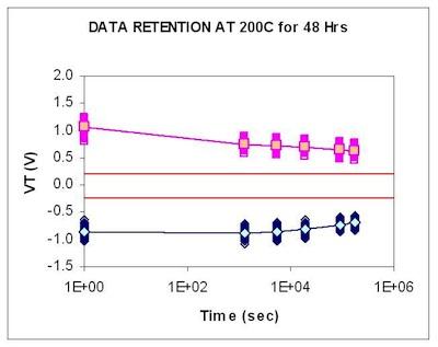 Hình 4. Đặc tính điện áp ngưỡng theo thời gian lưu trữ của công nghệ SONOS 65nm