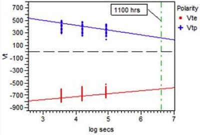 Hình 6: Đặc tính lưu trữ của chip thực nghiệm (Vte: Điện áp ngưỡng của trạng thái xóa. Vtp: Điện áp ngưỡng của trạng thái ghi)