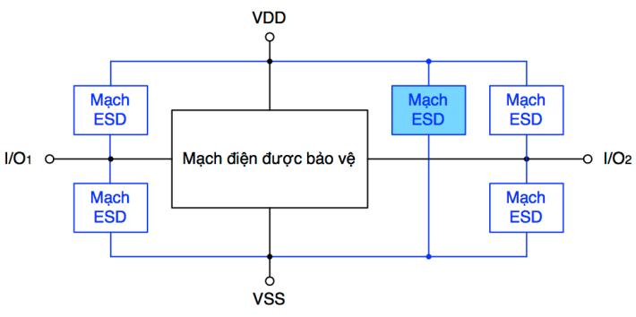 Các mạch ESD để bảo vệ một con chíp chỉ có một nguồn cấp điện.