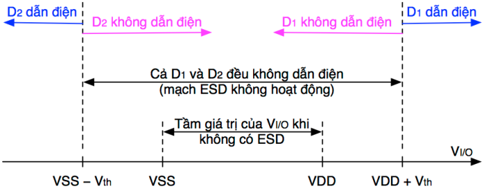 esd_double_diode_range