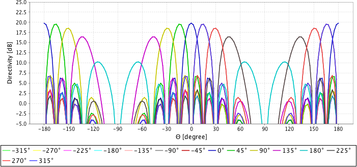 antenna_array_scan_xy_with_element