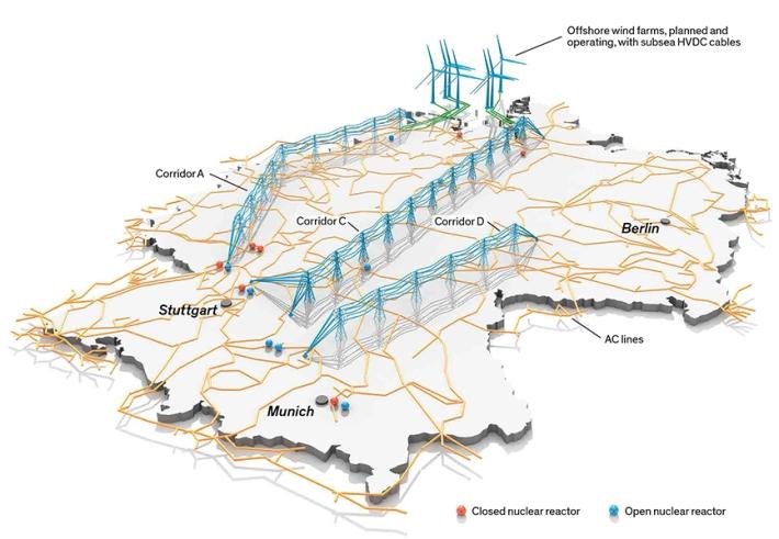 Sơ lược về lưới điện: Các công ty truyền tải điện của Đức đề nghị xây dựng bốn đường dây HVDC (dọc theo ba hành lang) băng qua mạng lưới điện xoay chiều để giúp chuyển điện từ phía bắc vốn nhiều gió xuống phía nam vốn phụ thuộc nhiều vào năng lượng nguyên tử. Trong năm 2011, Đức đóng cửa 8 lò phản ứng hạt nhân (các vị trí đánh dấu đỏ). Chín lò phản ứng còn lại (các vị trí đánh dấu xanh) được dự kiến sẽ ngừng hoạt động trước năm 2022. Minh hoạ: Bryan Christie Design. Nguồn: www.entsoe.eu
