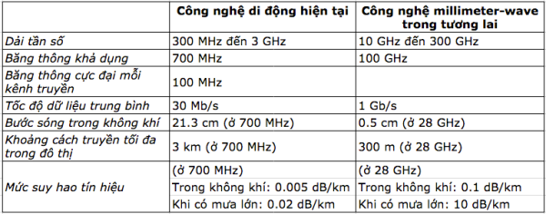 mmwave_5g_comparison
