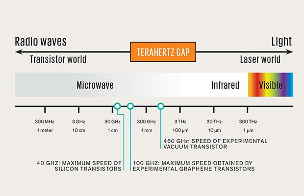 Lấp chỗ trống: Transistor chân không hứa hẹn có thể hoạt động tại vùng tần số giữa microwave và hồng ngoại-một dải phổ tần số còn được gọi là khe hở terahertz-do các linh kiện bán dẫn khó có thể hoạt động ở vùng tần số này. Những ứng dụng tiềm năng của các thiết bị terahertz bao gồm liên lạc tốc độ cao có định hướng và phát hiện các vật liệu nguy hiểm.