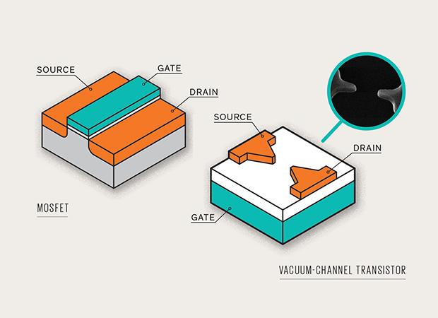Transistor hóa ống chân không: Một transistor kênh chân không trông khá giống một transistor MOSFET (bên trái). Ở MOSFET, điện thế áp lên cực cổng sẽ tạo ra một điện trường trong phần vật liệu bán dẫn ở bên dưới. Trường này thu hút các hạt điện tích vào kênh dẫn nối giữa cực nguồn và cực xả, cho phép dòng điện chảy giữa chúng. Không có dòng điện nào chảy vào cực cổng do nó được cách điện với phần nền (substrate) ở phía dưới bởi một lớp oxit mỏng. Tương tự như vậy, transistor kênh chân không mà các tác giả đang phát triển (bên phải) sử dụng một lớp oxit mỏng để tạo sự cách điện giữa cực cổng với hai cực nguồn và xả. Hai cực nguồn và xả có đầu nhọn để làm tăng điện trường tại hai chóp. Minh họa: James Provost. Hình: Trung tâm nghiên cứu Ames - NASA.