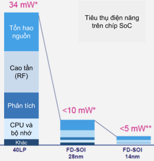 So sánh điện năng tiêu thụ của chíp IoT (nguồn: STMicroelectronics)