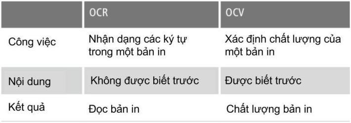 OCR vs OCV 1